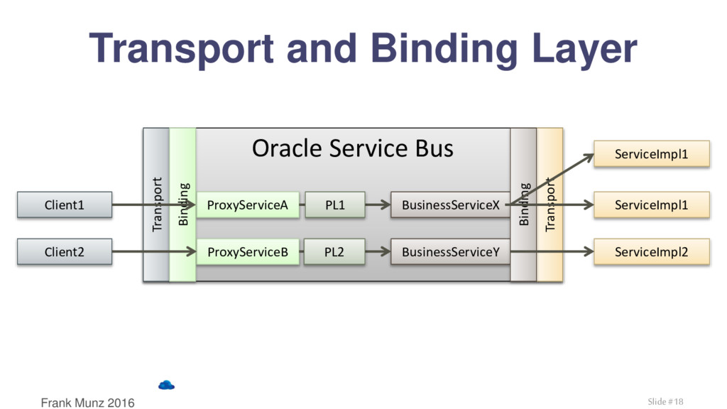 Transport and Binding Layer Oracle Service Bus ...
