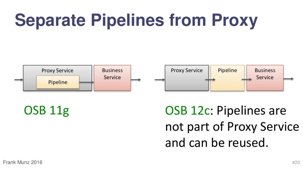 Separate Pipelines from Proxy Frank Munz 2016 #...