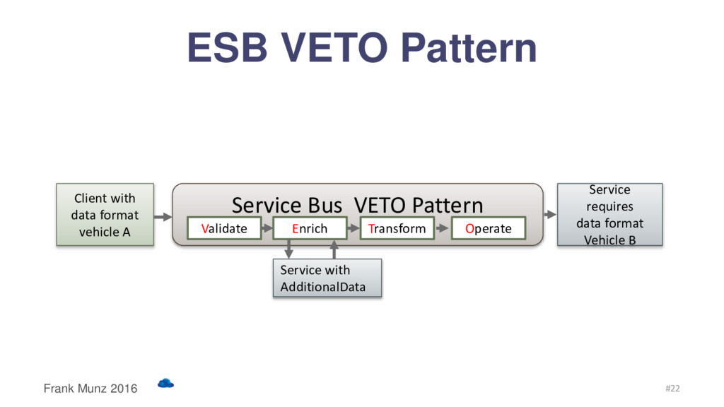 Service Bus VETO Pattern Client with data forma...