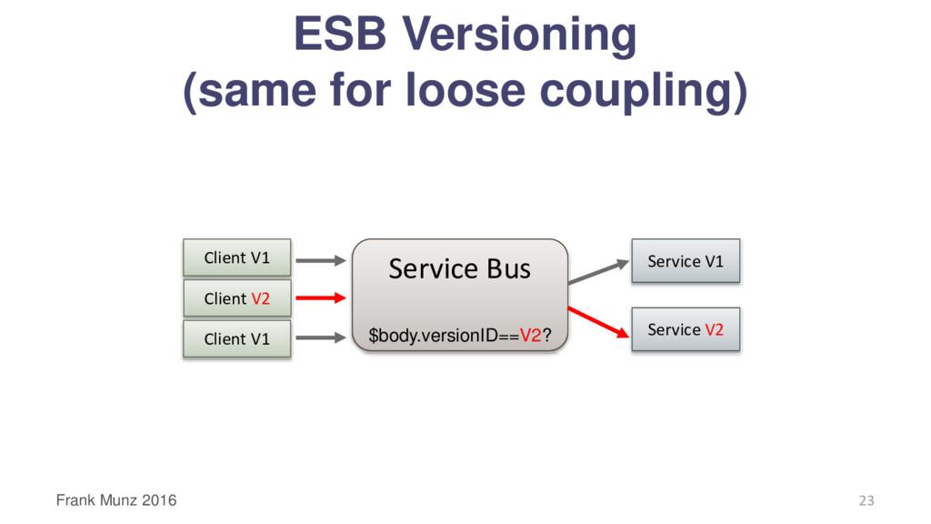 Service Bus $body.versionID==V2? Client V1 Serv...