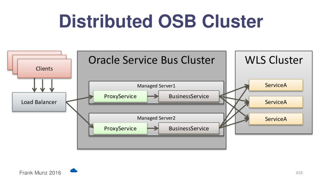 Oracle Service Bus Cluster Managed Server1 Mana...