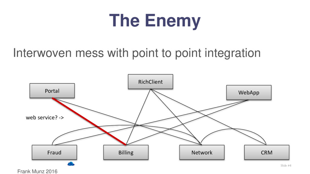 Interwoven mess with point to point integration...