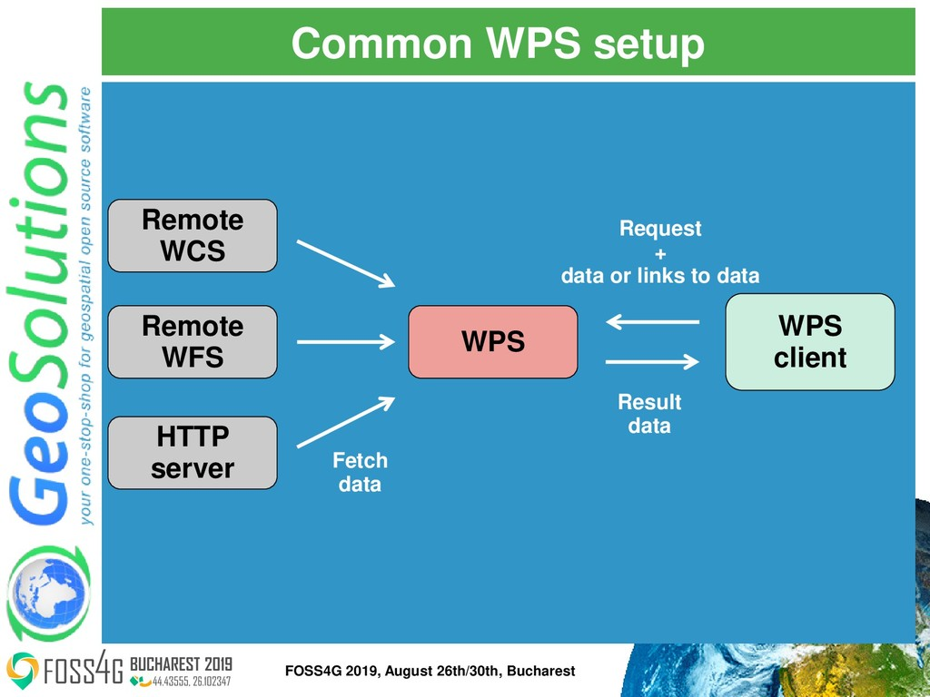 Common WPS setup WPS Remote WCS Remote WFS HTTP...