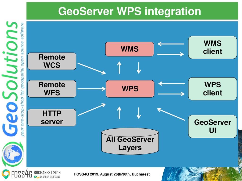 GeoServer WPS integration WPS Remote WCS Remote...