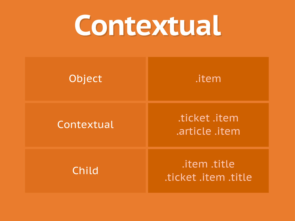 Contextual Object .item Contextual .ticket .ite...