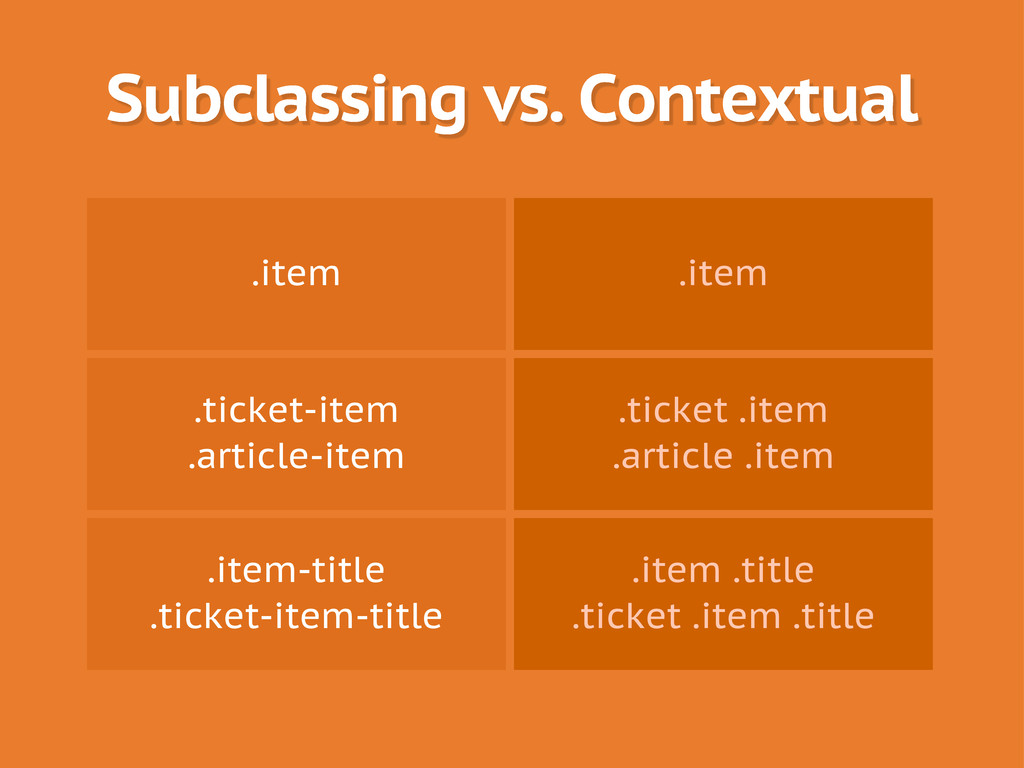 Subclassing vs. Contextual .item .item .ticket-...