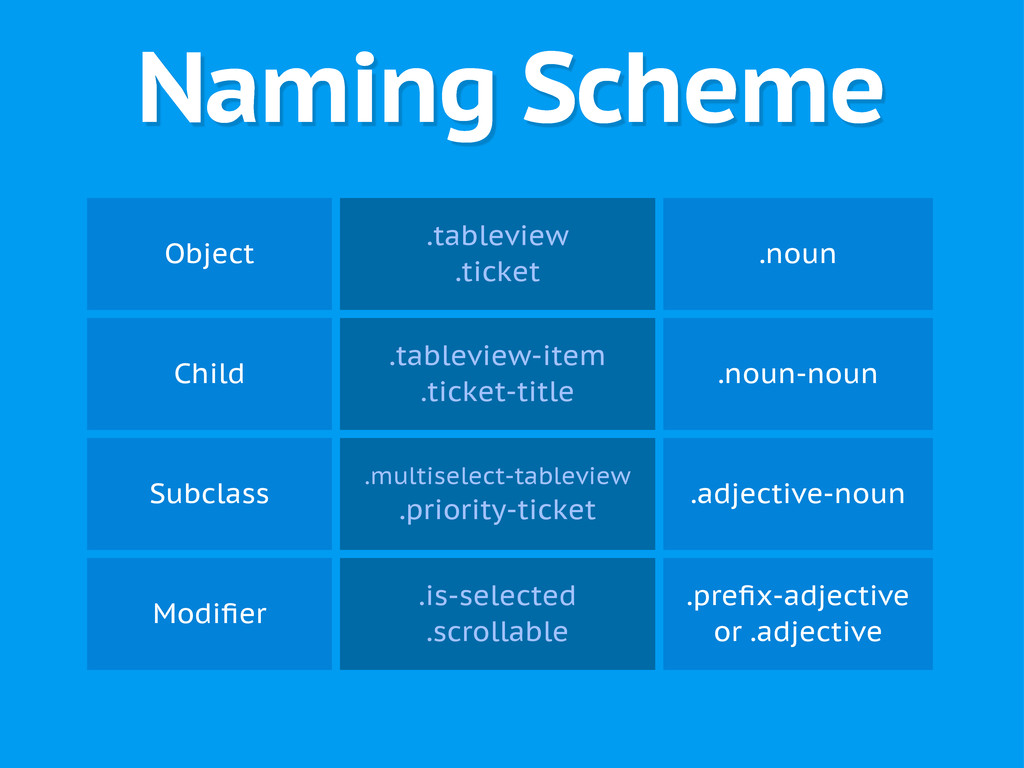 Naming Scheme Object .tableview .ticket .noun C...