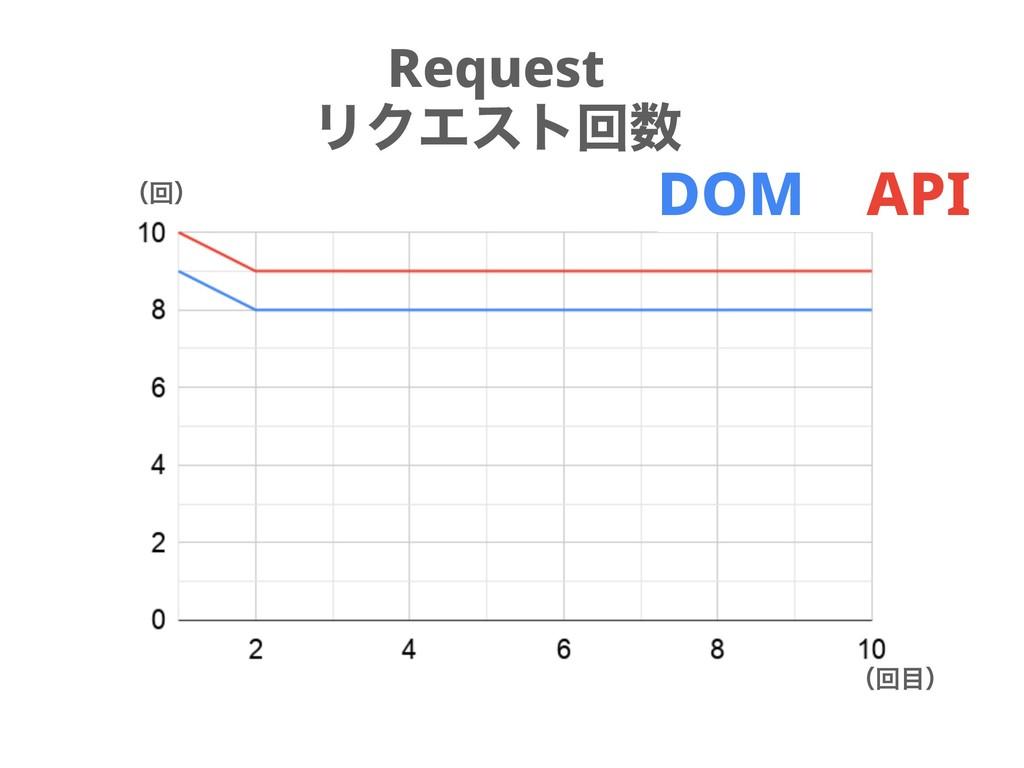 Request ϦΫΤετճ ʢճʣ ʢճʣ DOM API