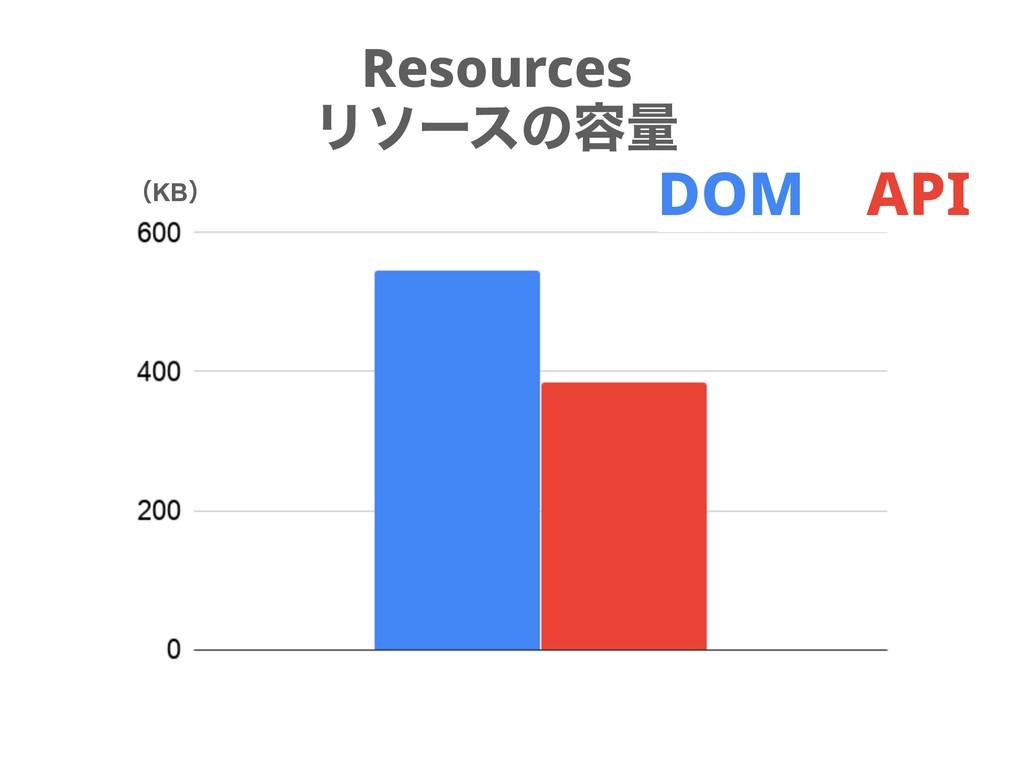 Resources Ϧιʔεͷ༰ྔ ʢKBʣ DOM API