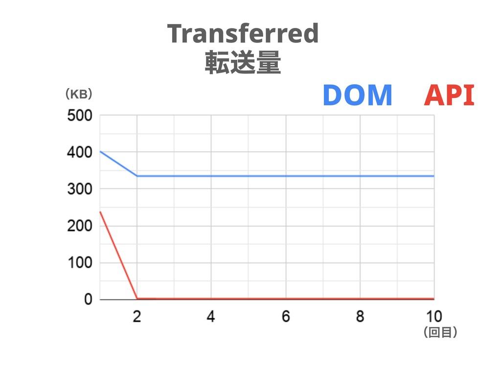 Transferred సૹྔ ʢKBʣ ʢճʣ DOM API