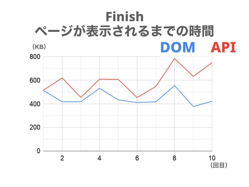 Finish ϖʔδ͕දࣔ͞ΕΔ·Ͱͷؒ ʢKBʣ ʢճʣ DOM API