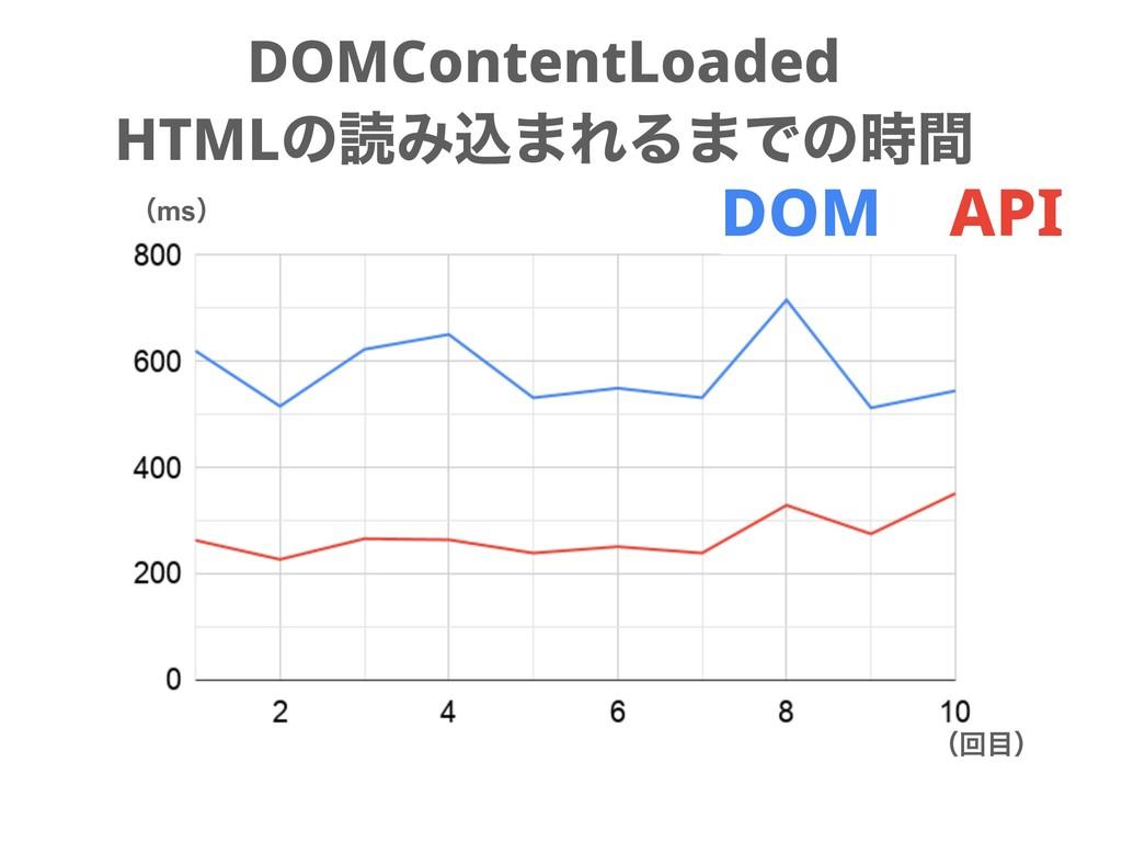 DOMContentLoaded HTMLͷಡΈࠐ·ΕΔ·Ͱͷؒ ʢmsʣ ʢճʣ DOM...