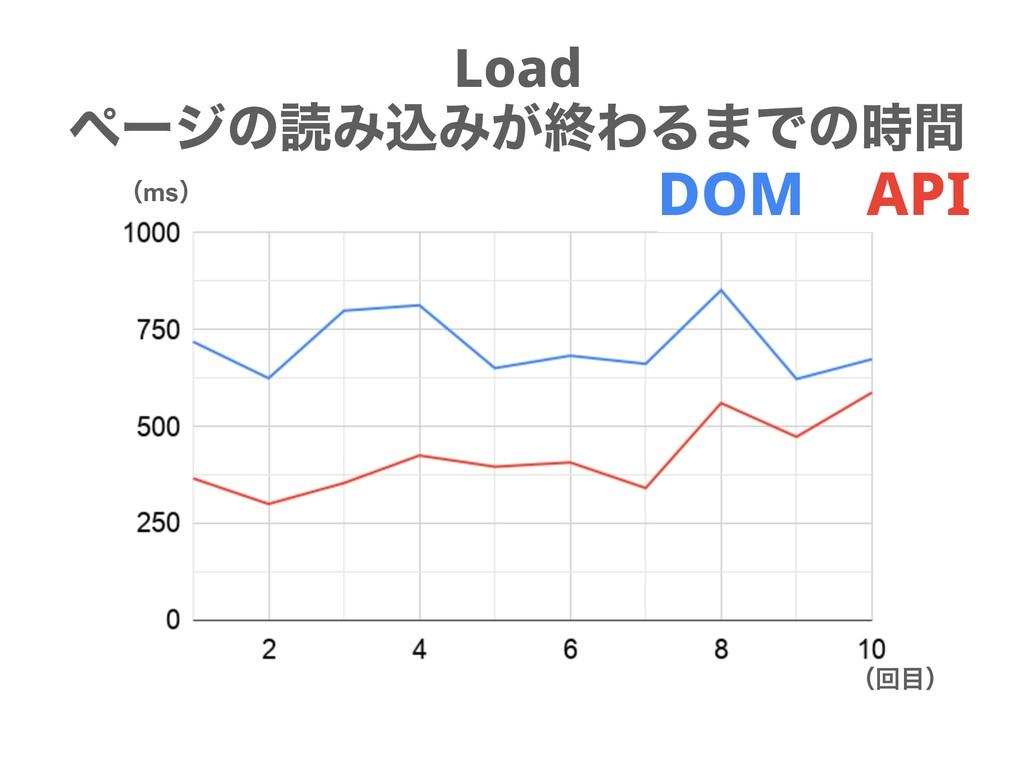 Load ϖʔδͷಡΈࠐΈ͕ऴΘΔ·Ͱͷؒ ʢmsʣ ʢճʣ DOM API