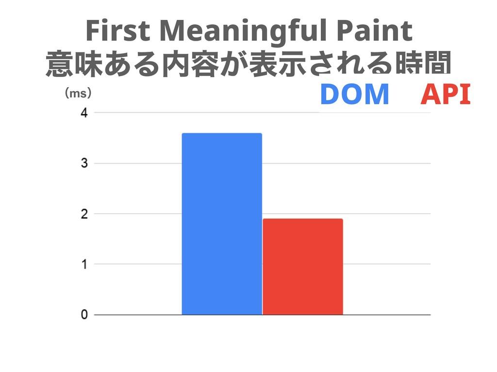 First Meaningful Paint ҙຯ͋Δ༰͕දࣔ͞ΕΔؒ DOM API ʢ...