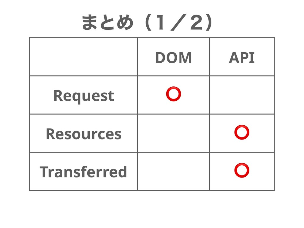 ·ͱΊʢ̍ʗ̎ʣ DOM API Request ⭕ Resources ⭕ Transfer...
