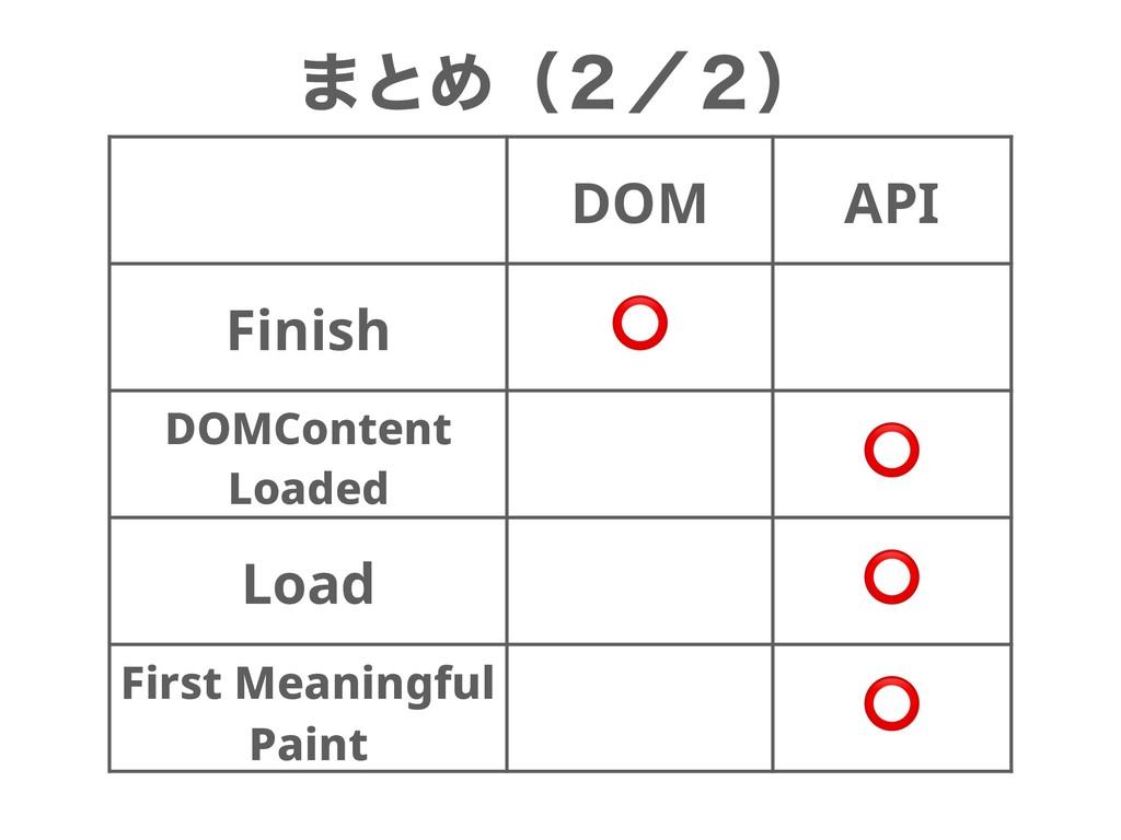 ·ͱΊʢ̎ʗ̎ʣ DOM API Finish ⭕ DOMContent Loaded ⭕ L...