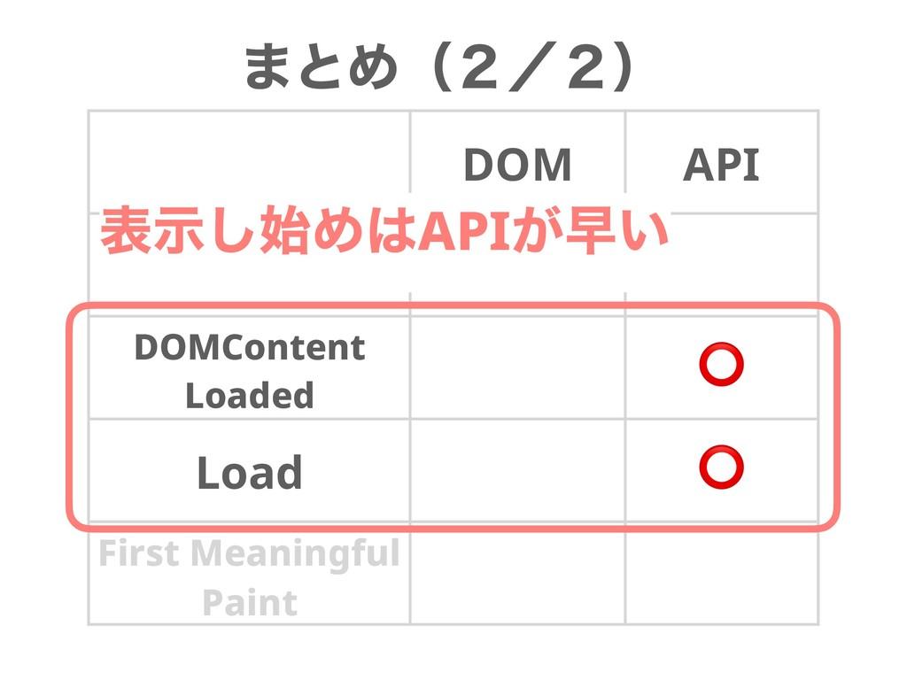 ·ͱΊʢ̎ʗ̎ʣ DOM API Finish DOMContent Loaded ⭕ Loa...