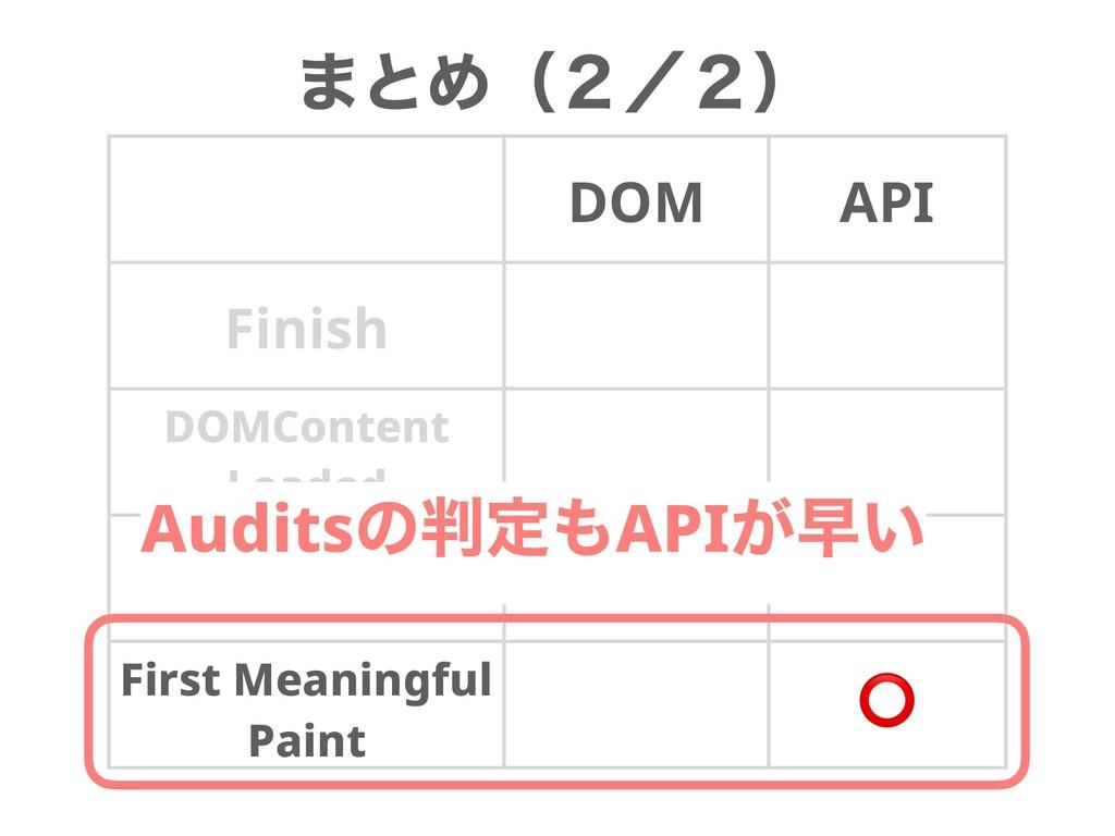·ͱΊʢ̎ʗ̎ʣ DOM API Finish DOMContent Loaded Load ...