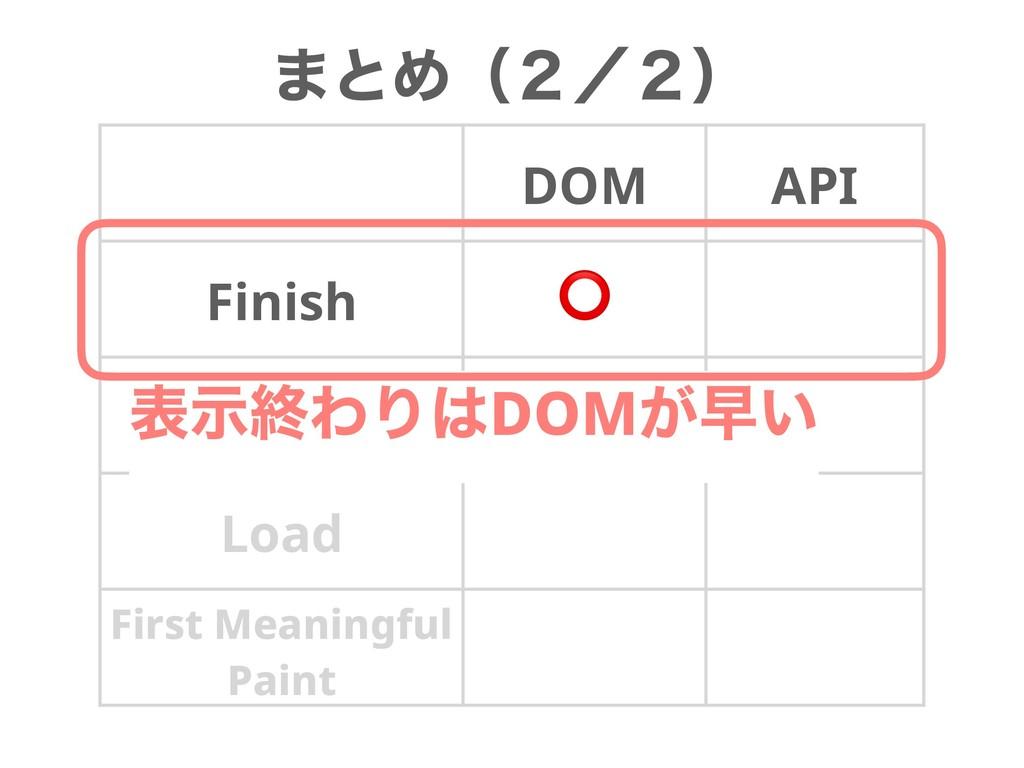 ·ͱΊʢ̎ʗ̎ʣ DOM API Finish ⭕ DOMContent Loaded Loa...