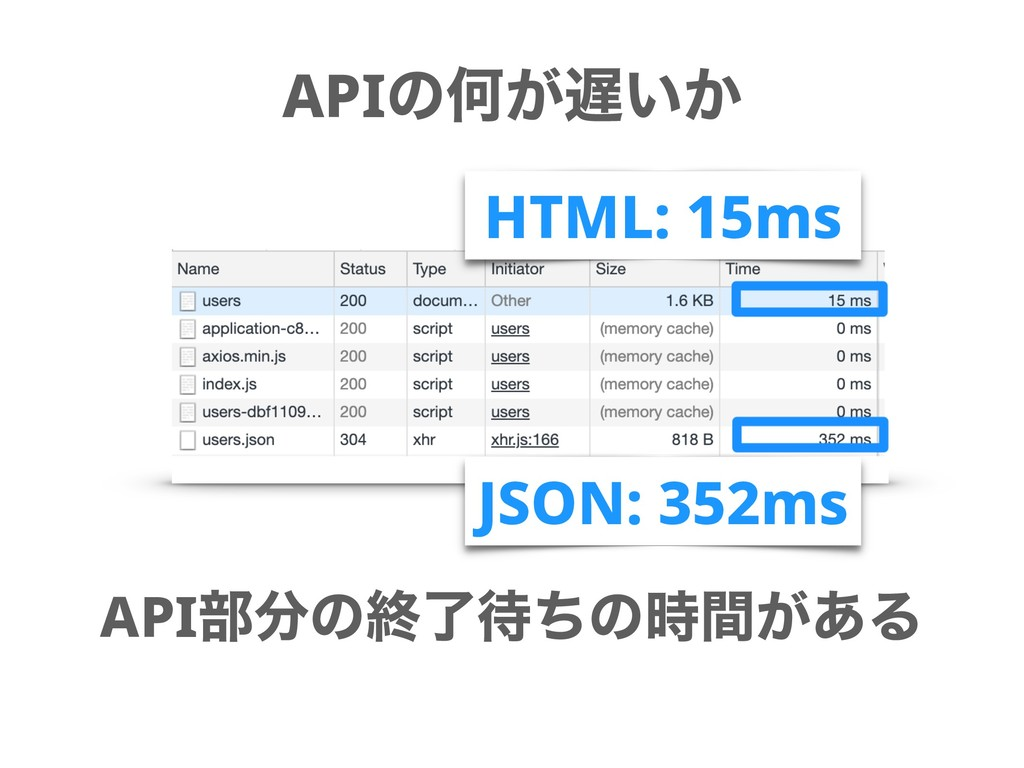 APIͷԿ͕͍͔ API෦ͷऴྃͪͷ͕ؒ͋Δ HTML: 15ms JSON: 352...