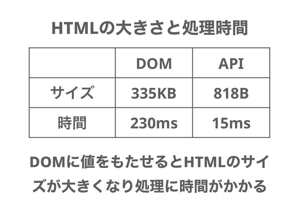 HTMLͷେ͖͞ͱॲཧؒ DOM API αΠζ 335KB 818B ؒ 230ms 1...