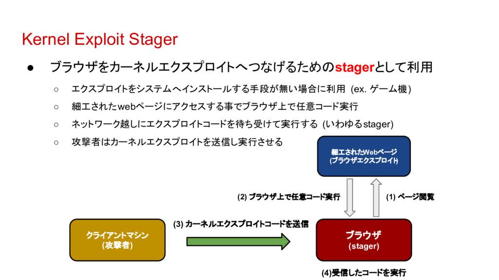 Kernel Exploit Stager ● ブラウザをカーネルエクスプロイトへつなげるため...