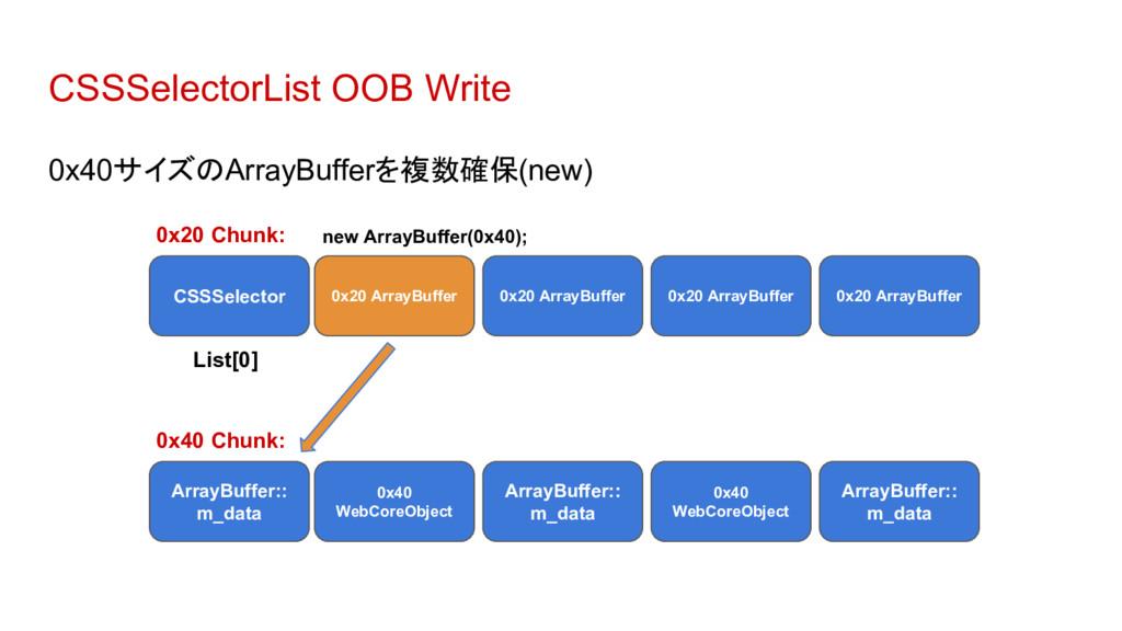 CSSSelectorList OOB Write 0x40サイズのArrayBufferを複...