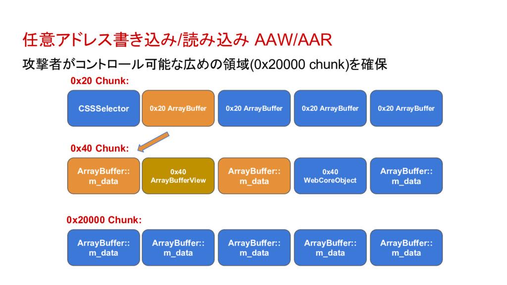 任意アドレス書き込み/読み込み AAW/AAR 攻撃者がコントロール可能な広めの領域(0x20...