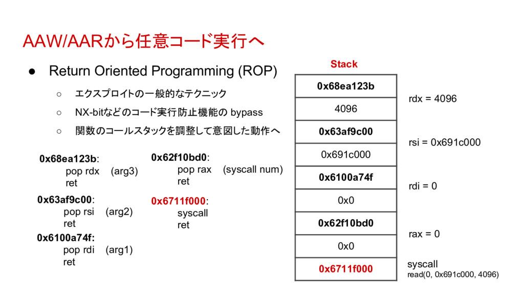 AAW/AARから任意コード実行へ ● Return Oriented Programming...