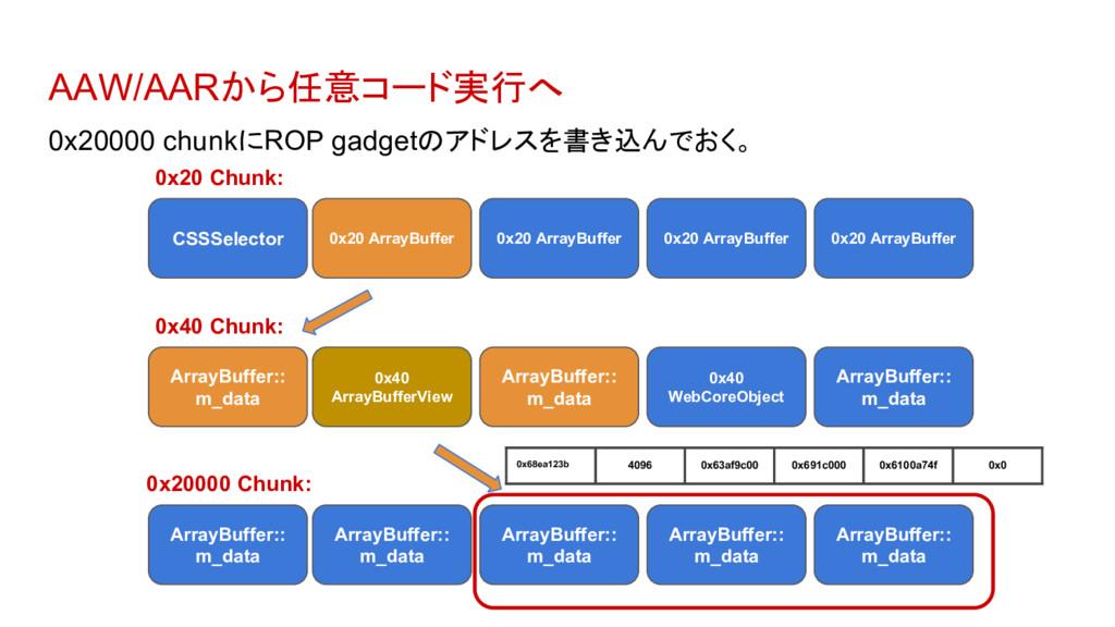 AAW/AARから任意コード実行へ 0x20000 chunkにROP gadgetのアドレス...