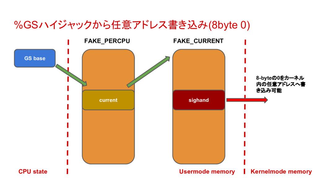 %GSハイジャックから任意アドレス書き込み(8byte 0) GS base current ...