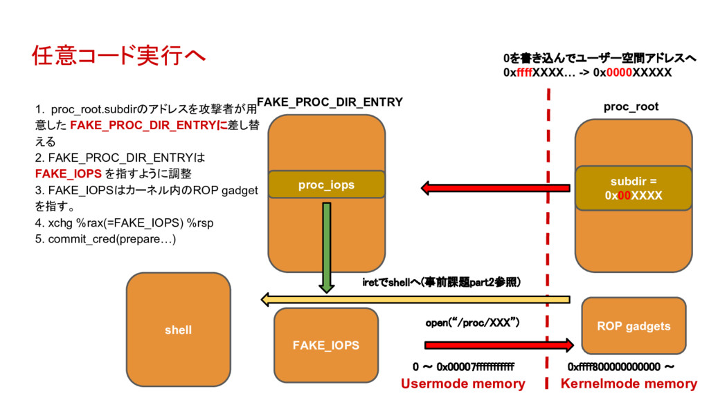 任意コード実行へ proc_iops subdir = 0x00XXXX FAKE_PROC_...