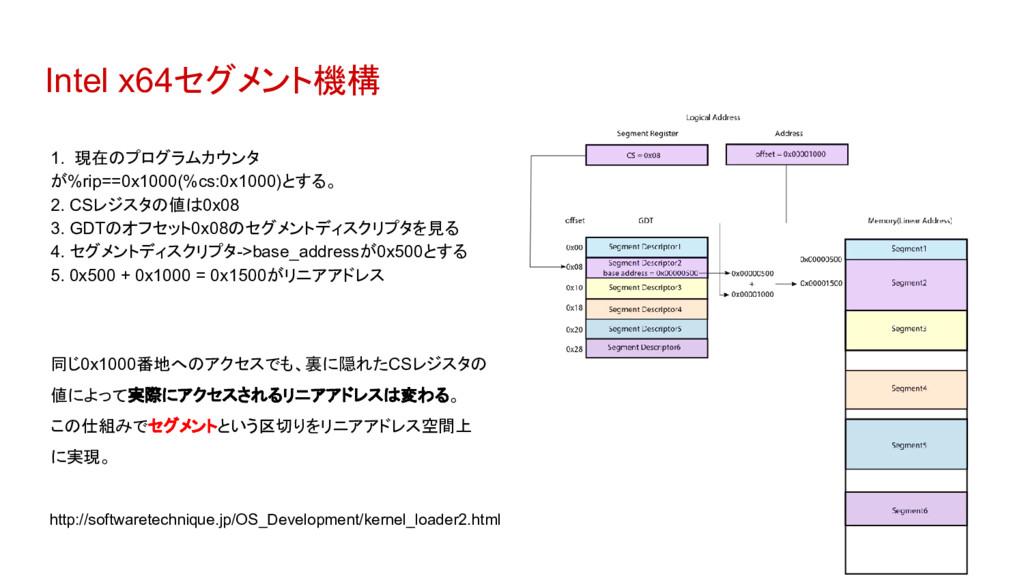 Intel x64セグメント機構 1. 現在のプログラムカウンタ が%rip==0x1000(...