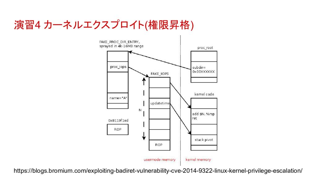 演習4 カーネルエクスプロイト(権限昇格) https://blogs.bromium.com...