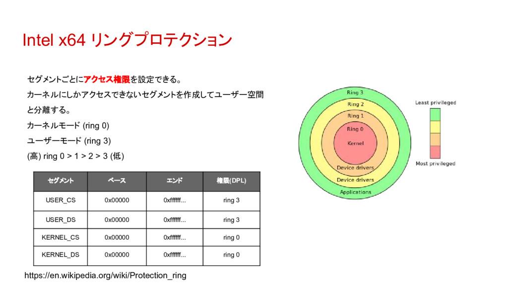 Intel x64 リングプロテクション セグメントごとにアクセス権限を設定できる。 カーネル...