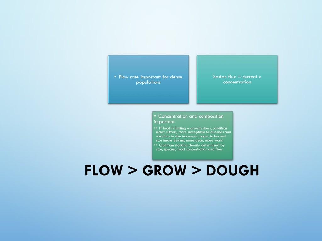 FLOW > GROW > DOUGH • Flow rate important for d...