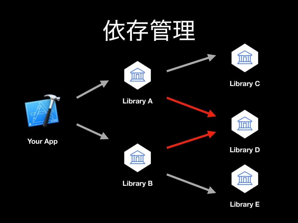 ґଘ؅ཧ Your App Library A Library B Library C Lib...