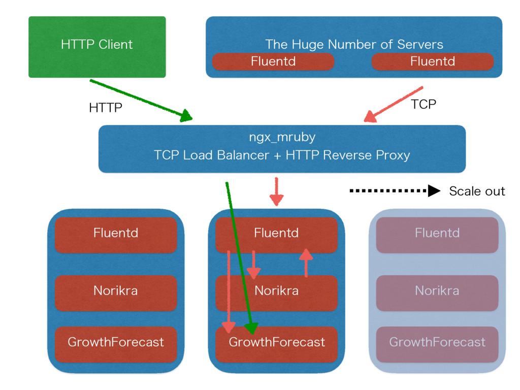 5IF)VHF/VNCFSPG4FSWFST 'MVFOUE /PSJLSB (SPX...