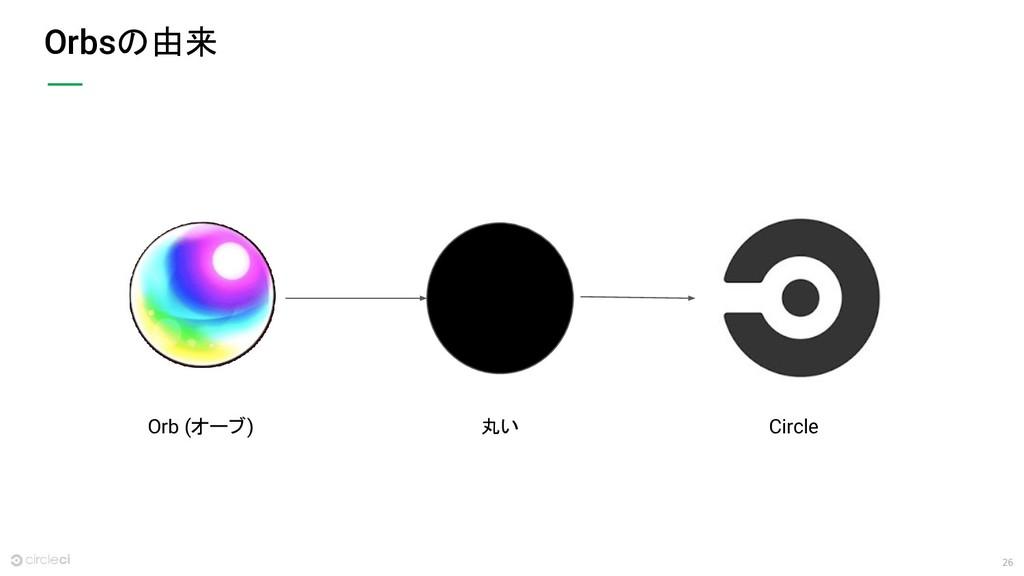 26 Orbsの由来 Orb (オーブ) 丸い Circle