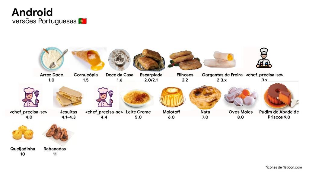 *ícones de flaticon.com Rabanadas 11 Queijadinh...