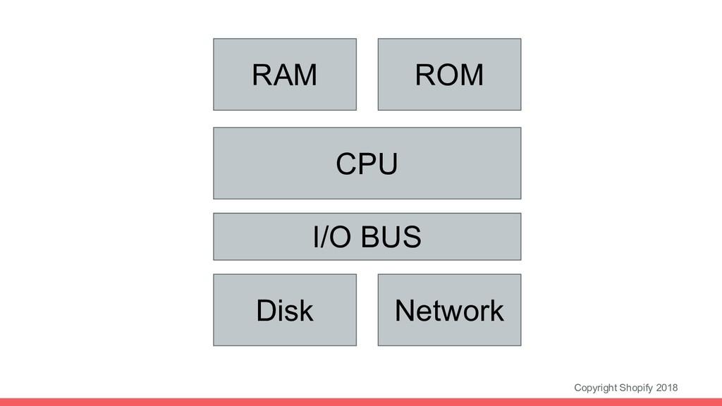 Copyright Shopify 2018 ROM Network CPU RAM I/O ...