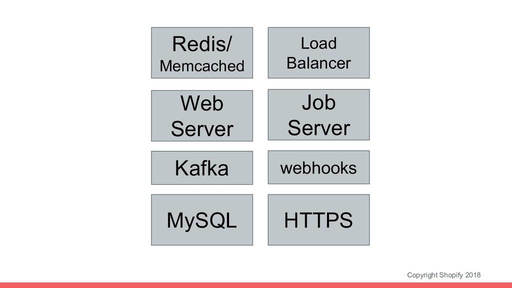 Copyright Shopify 2018 Load Balancer HTTPS Web ...