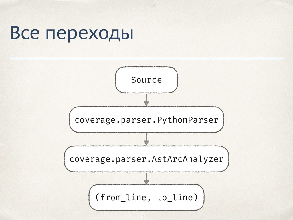 Все переходы Source coverage.parser.AstArcAnaly...