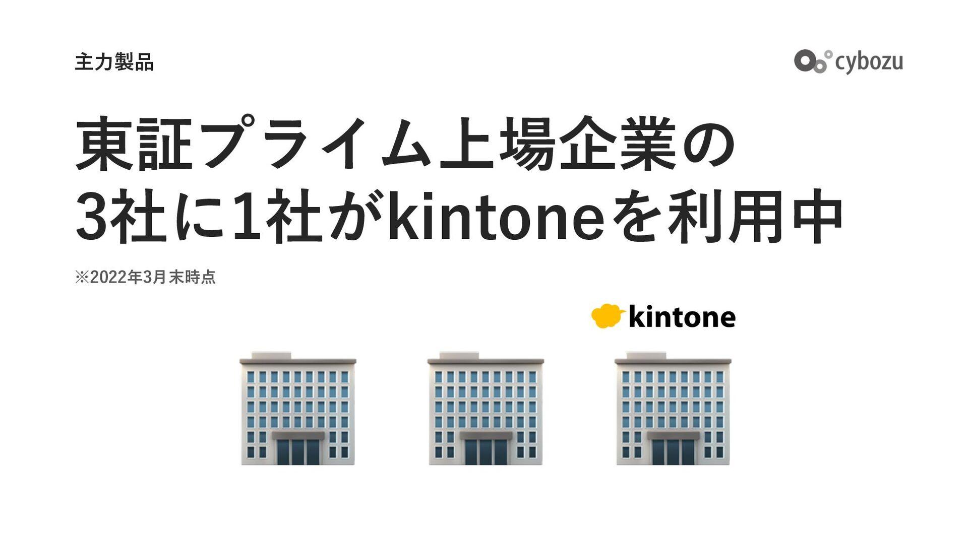 東証⼀部上場企業の 5社に1社が kintoneを利⽤中 主⼒製品 🏢 🏢 🏢 🏢 🏢 ※20...