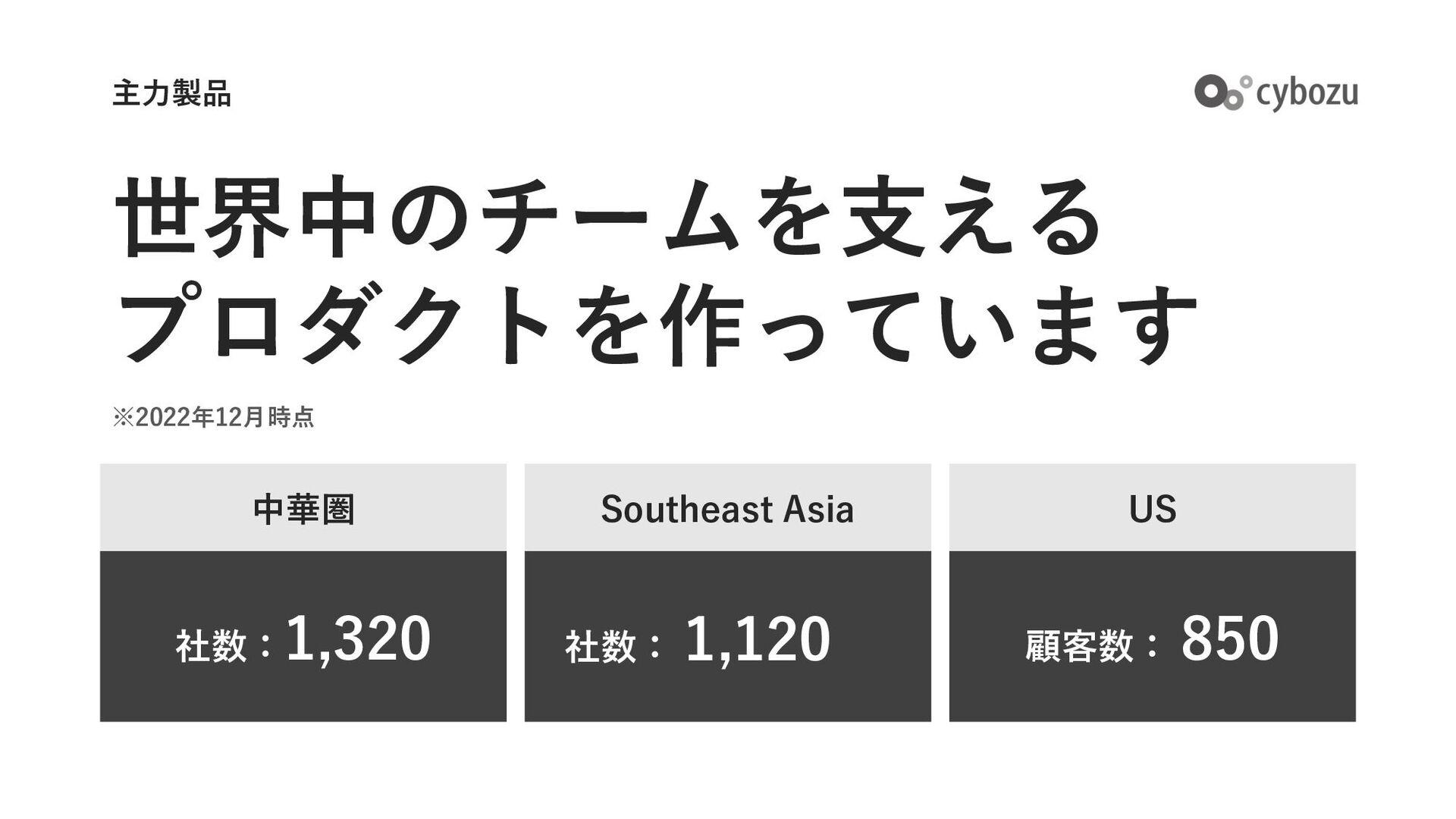 世界中のチームを⽀える プロダクトを作っています 主⼒製品 中華圏 1,110社 APAC 7...
