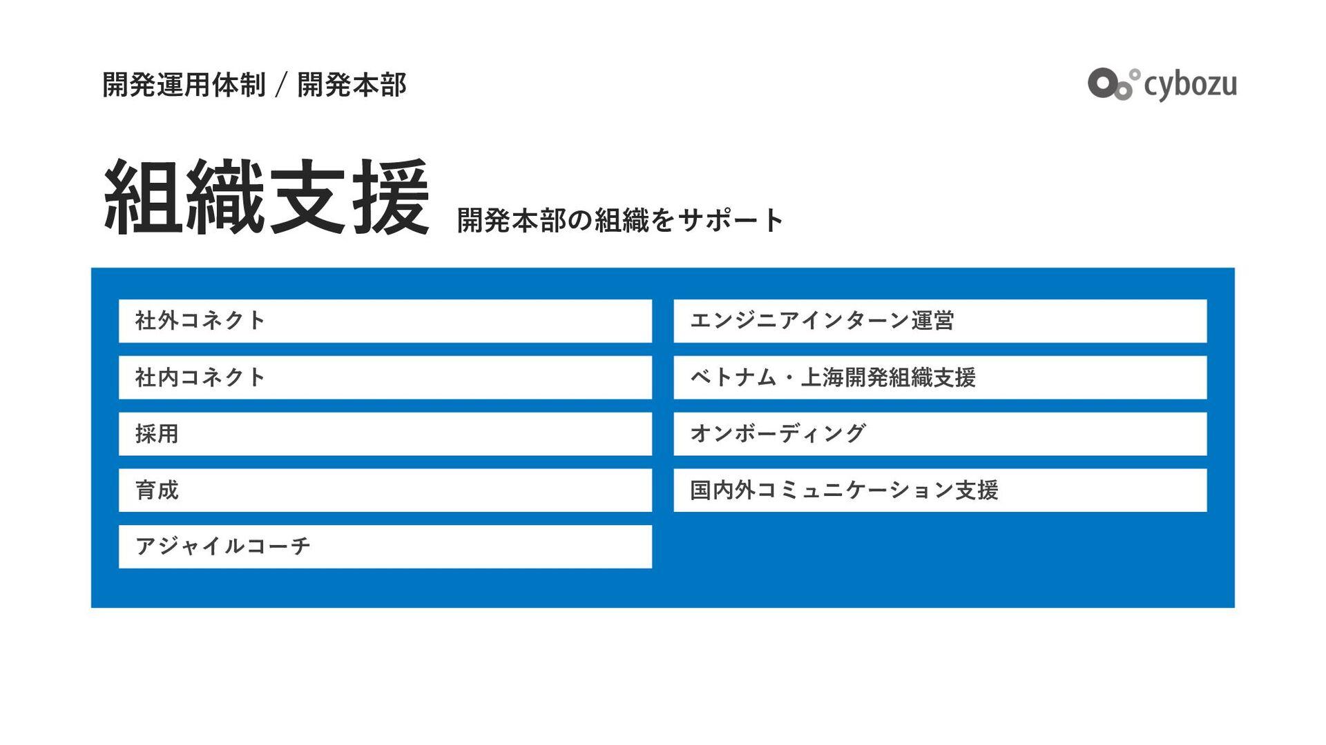 社内コネクト チーム成⻑⽀援 採⽤ 組織運営 アジャイルコーチ 組織⽀援 開発運⽤体制 / 開...