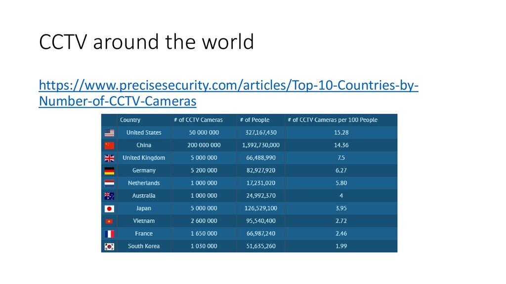 CCTV around the world https://www.precisesecuri...