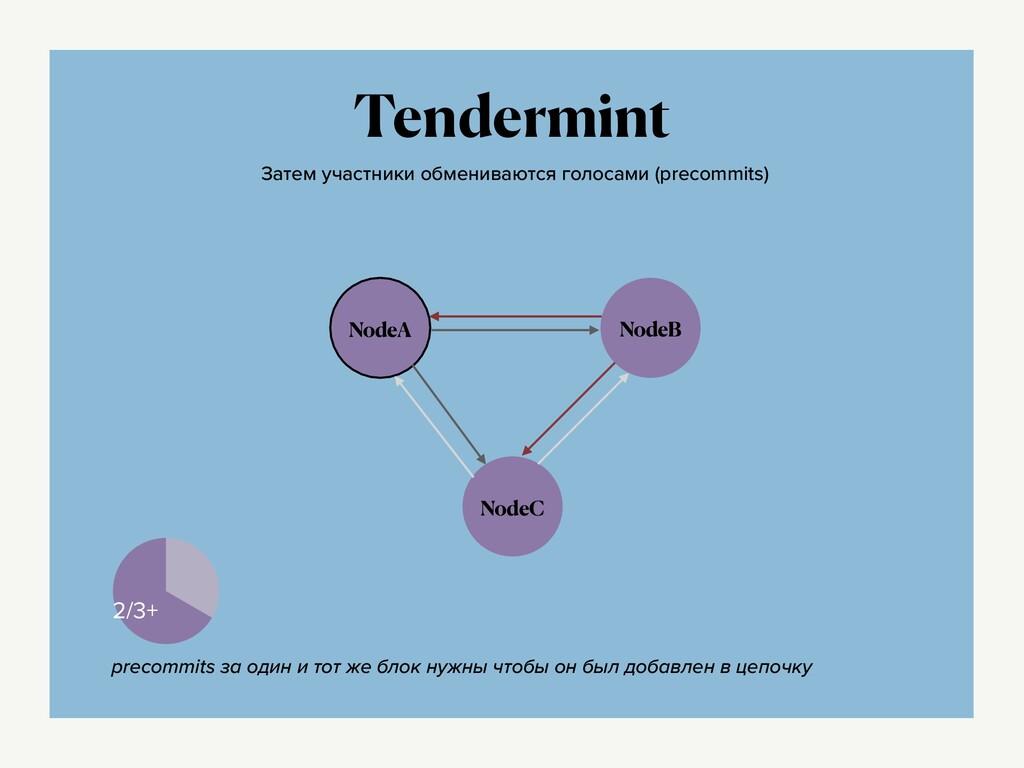 Tendermint NodeA NodeB NodeC Затем участники об...