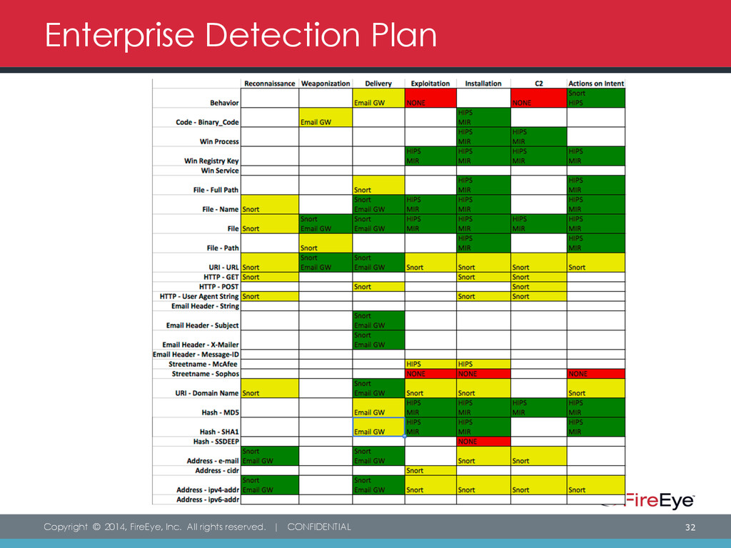 Copyright © 2014, FireEye, Inc. All rights rese...