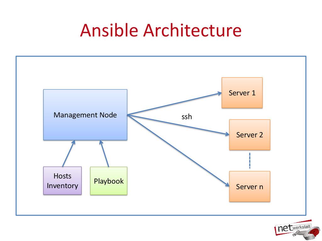 Ansible Architecture Management Node Hosts Inve...